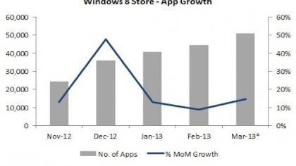 Windows App Store Growth in 2013