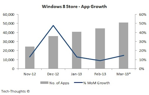 Windows App Store Growth in 2013