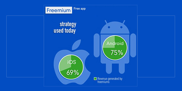 Freemium apps with premium services work better in app stores