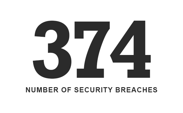 Security Breaches In Healthcare Industry