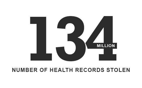 Stolen Records In Healthcare Industry